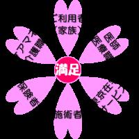 東京在宅サービス_6つの満足