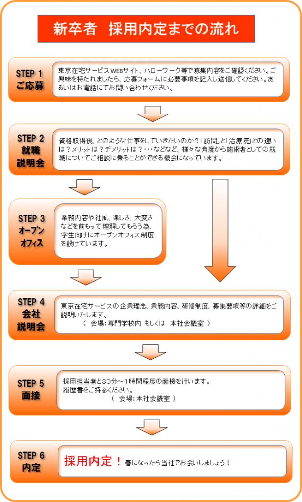 東京在宅サービス_新卒求人の採用の流れ